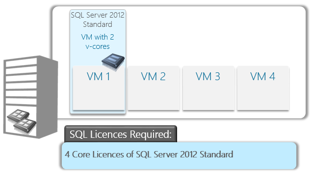 SQLVirtualisationExample1