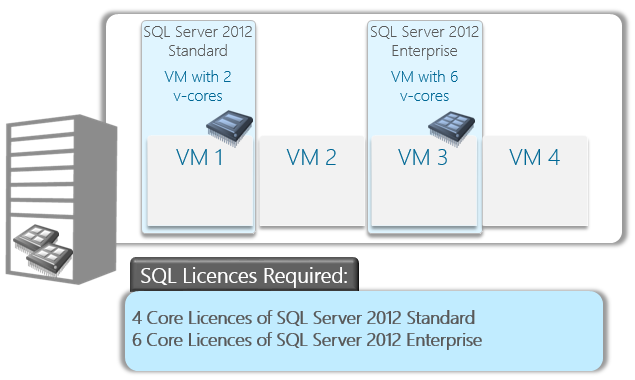 SQLVirtualisationExample2