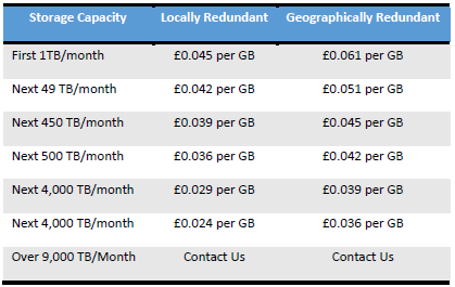 Graduated pricing example for Azure storage