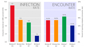Infection rates across Microsoft OSs