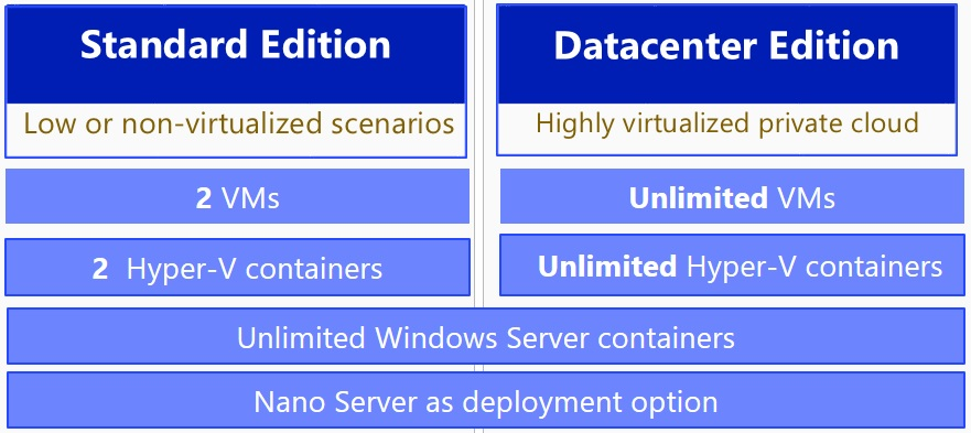 Virtualisation Licensing for Windows Server 2016
