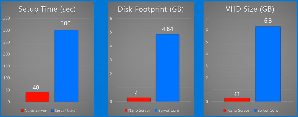 Windows Server 2016 Nano Server