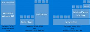 Windows Server Core between 2003 and 2012