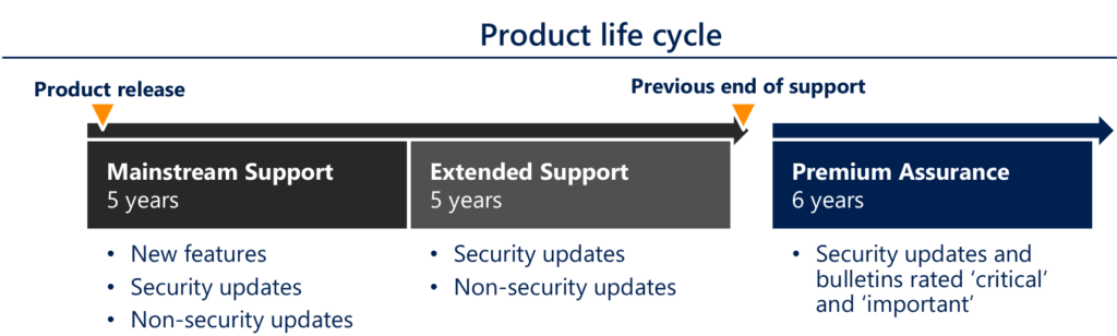 Microsoft Product Support Lifecycle