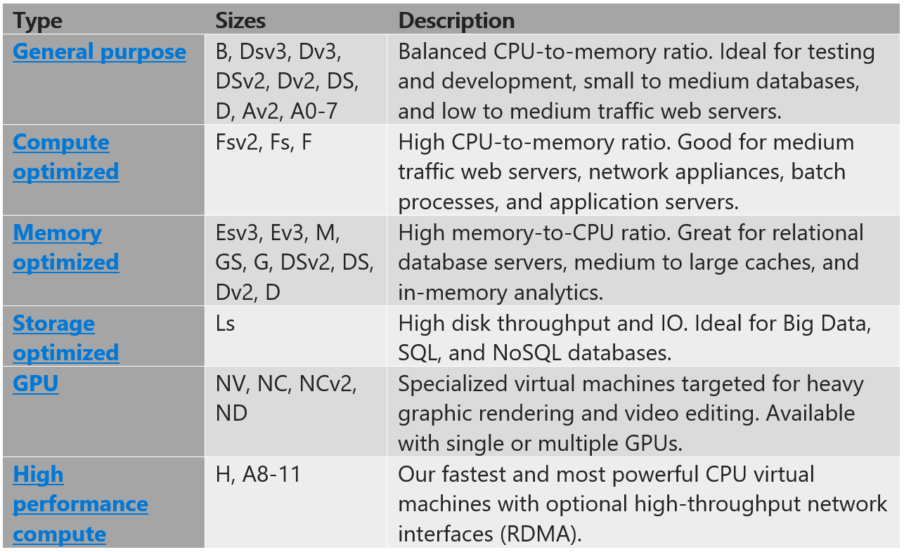 Table of Azure virtual machine types